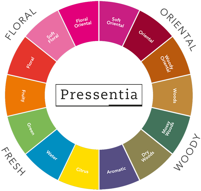 perfume classification